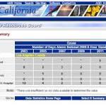 ALA Study Ranks LA-Long Beach Metro Area Last in the Nation for Ozone ...