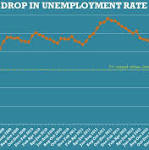 UK unemployment rate prompts rate rise talk