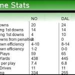 Check out NFL scores Dallas Cowboys beat the New Orleans Saints 38-17 in ...
