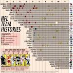 50 memories of 50 Super Bowls