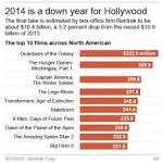 Movie box office drops 5% in 2014: what's behind the fall