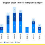 Champions League: Will an English club win this season?