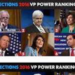 USA TODAY VP Power Rankings: Corker tops list, Gingrich back in play